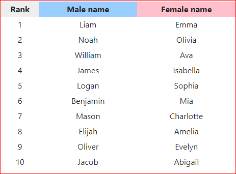 2017 Baby Names